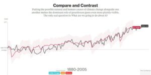 Animated graph depicting factors contributing to global temperature rise