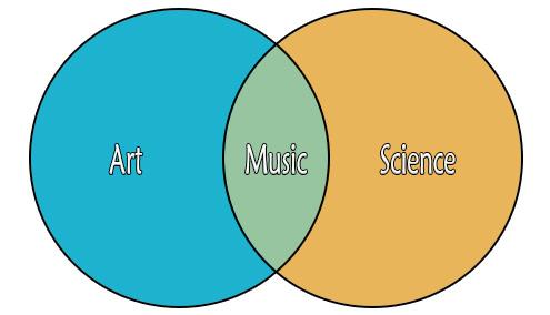Art Music Science Venn Diagram