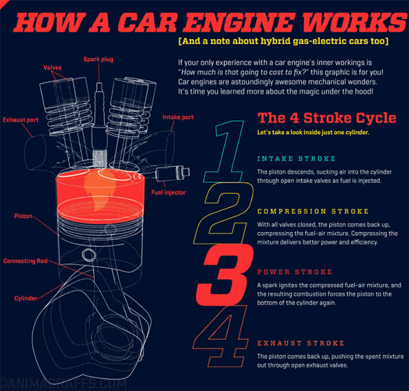 How a car engine works infographic