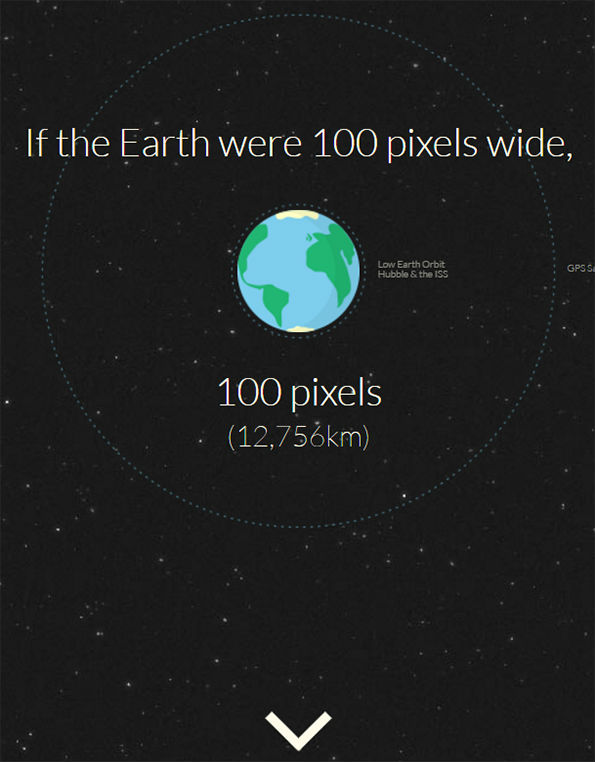If Earth were 100 pixels wide infographic